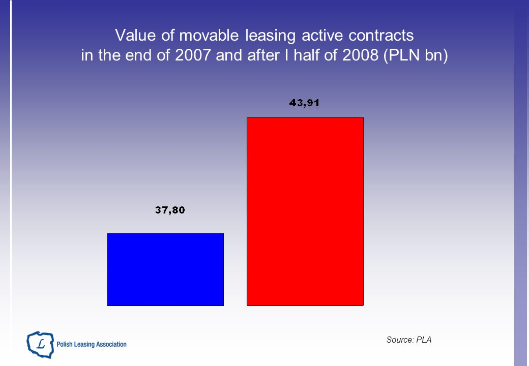 Value of movable leasing active contracts in the end of 2007 and after I half of 2008 (PLN bn) Source: PLA