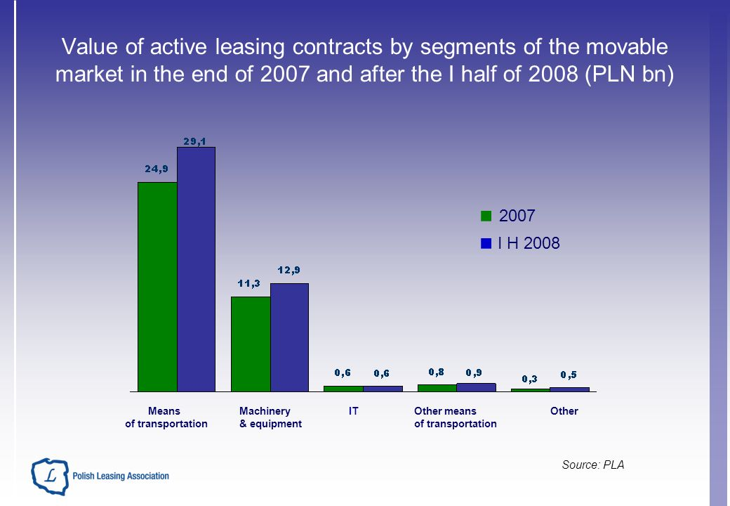 Value of active leasing contracts by segments of the movable market in the end of 2007 and after the I half of 2008 (PLN bn) Source: PLA Means of transportation Machinery & equipment ITOther means of transportation Other 2007 I H 2008