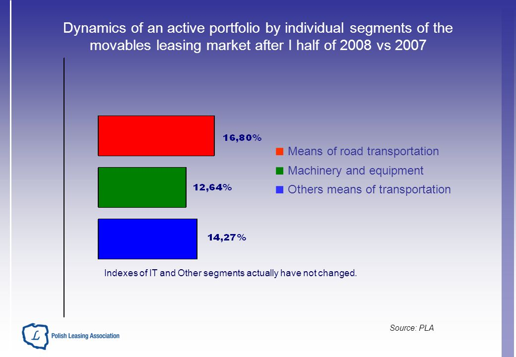 Dynamics of an active portfolio by individual segments of the movables leasing market after I half of 2008 vs 2007 Indexes of IT and Other segments actually have not changed.