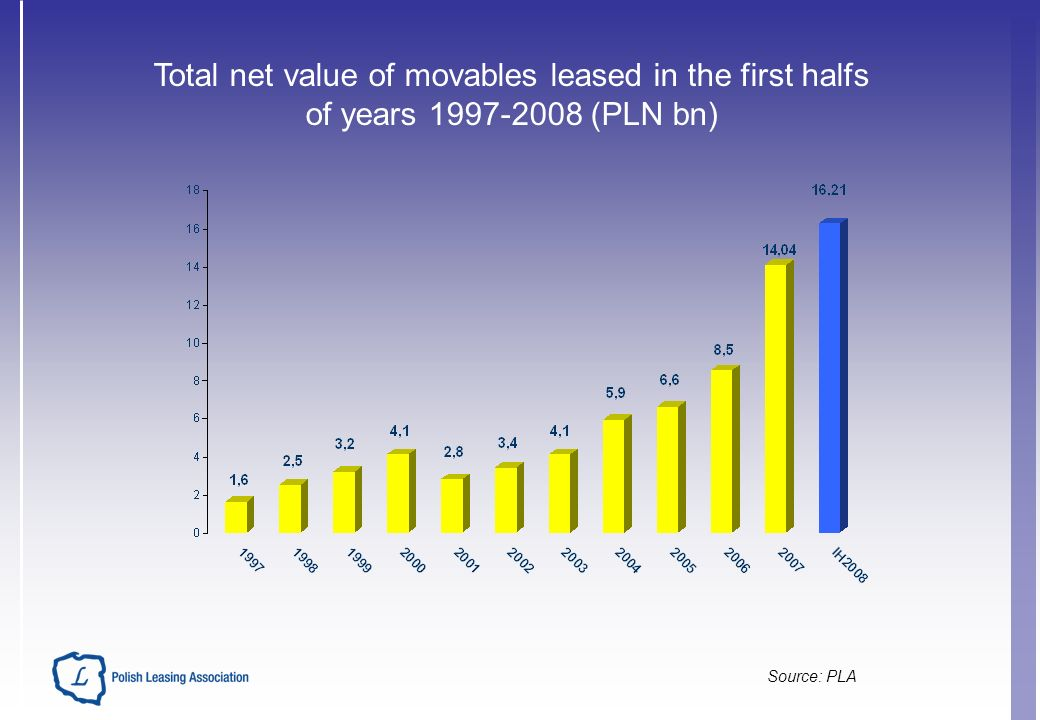 Source: PLA Total net value of movables leased in the first halfs of years (PLN bn)