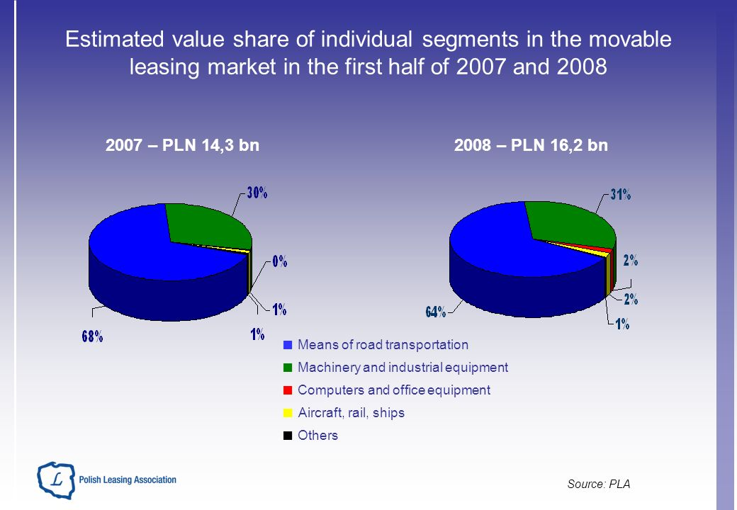 Estimated value share of individual segments in the movable leasing market in the first half of 2007 and 2008 Source: PLA Means of road transportation Machinery and industrial equipment Computers and office equipment Aircraft, rail, ships Others 2007 – PLN 14,3 bn2008 – PLN 16,2 bn