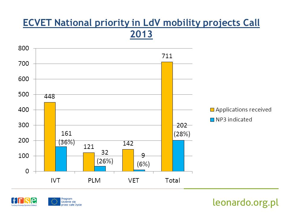 ECVET National priority in LdV mobility projects Call 2013