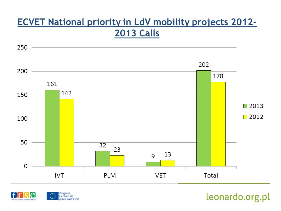 ECVET National priority in LdV mobility projects Calls