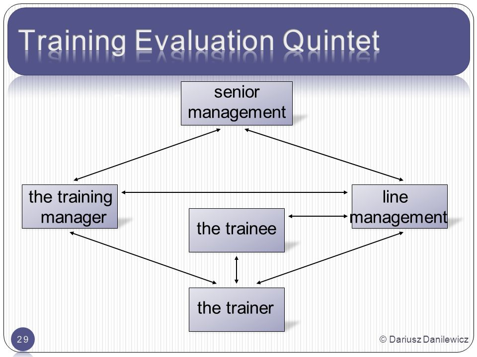senior management the training manager the trainee line management the trainer © Dariusz Danilewicz29