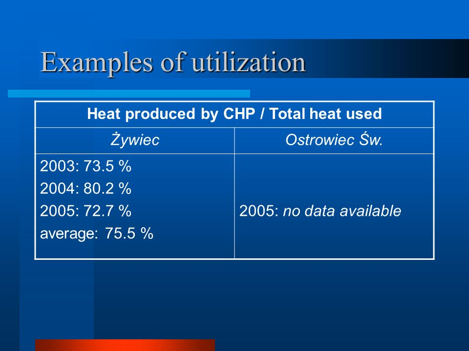 Examples of utilization Heat produced by CHP / Total heat used ŻywiecOstrowiec Św.