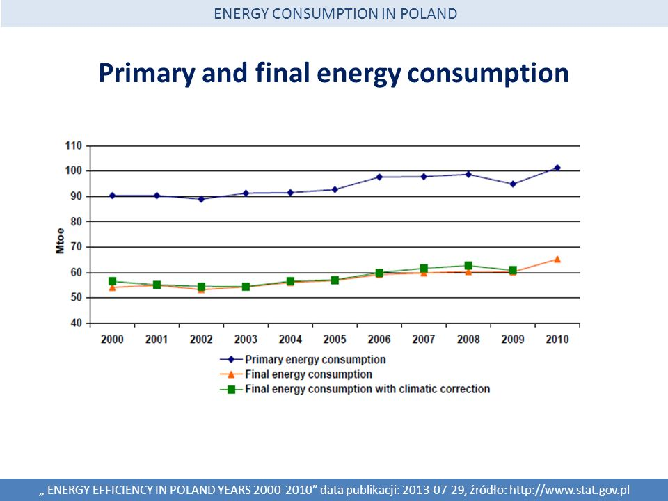 Primary and final energy consumption ENERGY EFFICIENCY IN POLAND YEARS 2000-2010 data publikacji: 2013-07-29, źródło: http://www.stat.gov.pl ENERGY CONSUMPTION IN POLAND