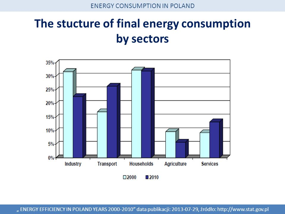 The stucture of final energy consumption by sectors ENERGY EFFICIENCY IN POLAND YEARS 2000-2010 data publikacji: 2013-07-29, źródło: http://www.stat.gov.pl ENERGY CONSUMPTION IN POLAND
