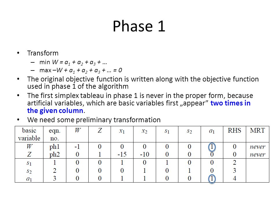Phase 1 Transform – min W = a 1 + a 2 + a 3 + … – max –W + a 1 + a 2 + a 3 + … = 0 The original objective function is written along with the objective function used in phase 1 of the algorithm The first simplex tableau in phase 1 is never in the proper form, because artificial variables, which are basic variables first appear two times in the given column.