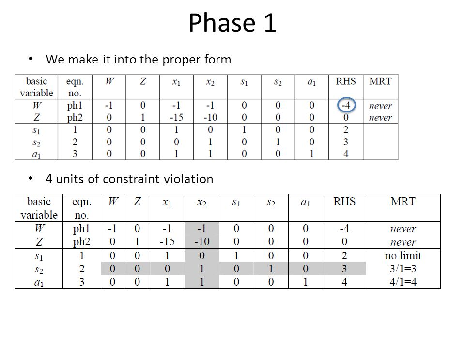 Phase 1 We make it into the proper form 4 units of constraint violation d