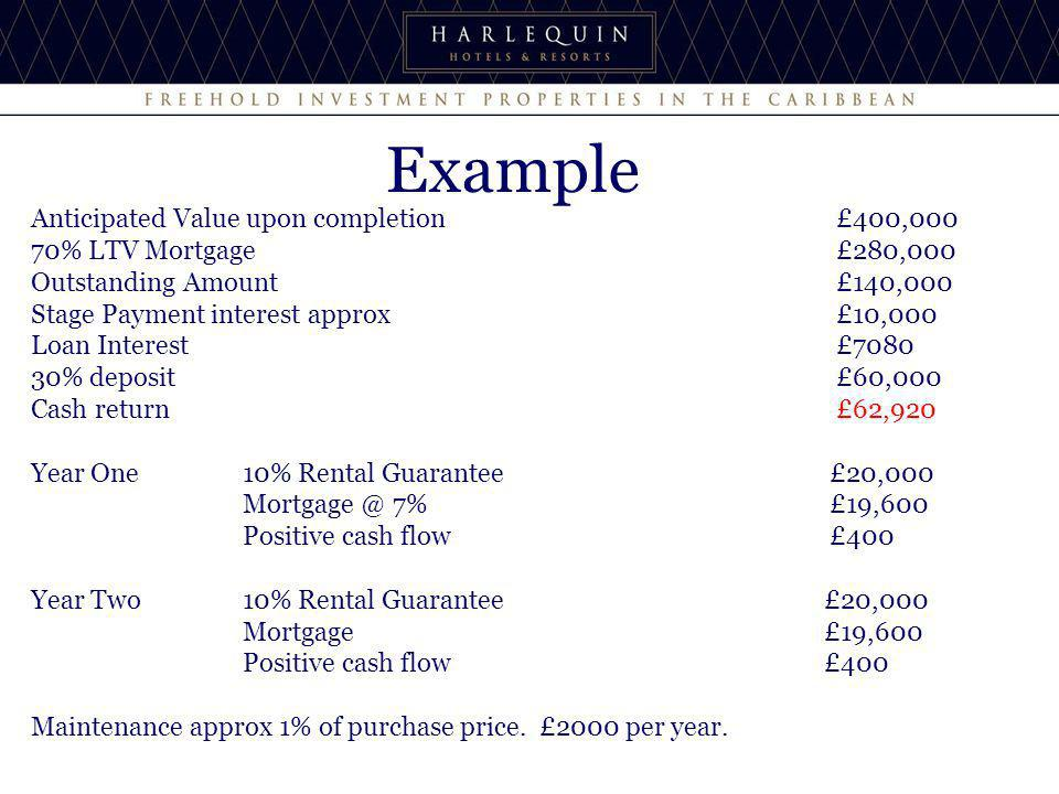 Example Anticipated Value upon completion £400,000 70% LTV Mortgage £280,000 Outstanding Amount £140,000 Stage Payment interest approx £10,000 Loan Interest £ % deposit £60,000 Cash return £62,920 Year One10% Rental Guarantee £20,000 7% £19,600 Positive cash flow £400 Year Two10% Rental Guarantee £20,000 Mortgage £19,600 Positive cash flow £400 Maintenance approx 1% of purchase price.