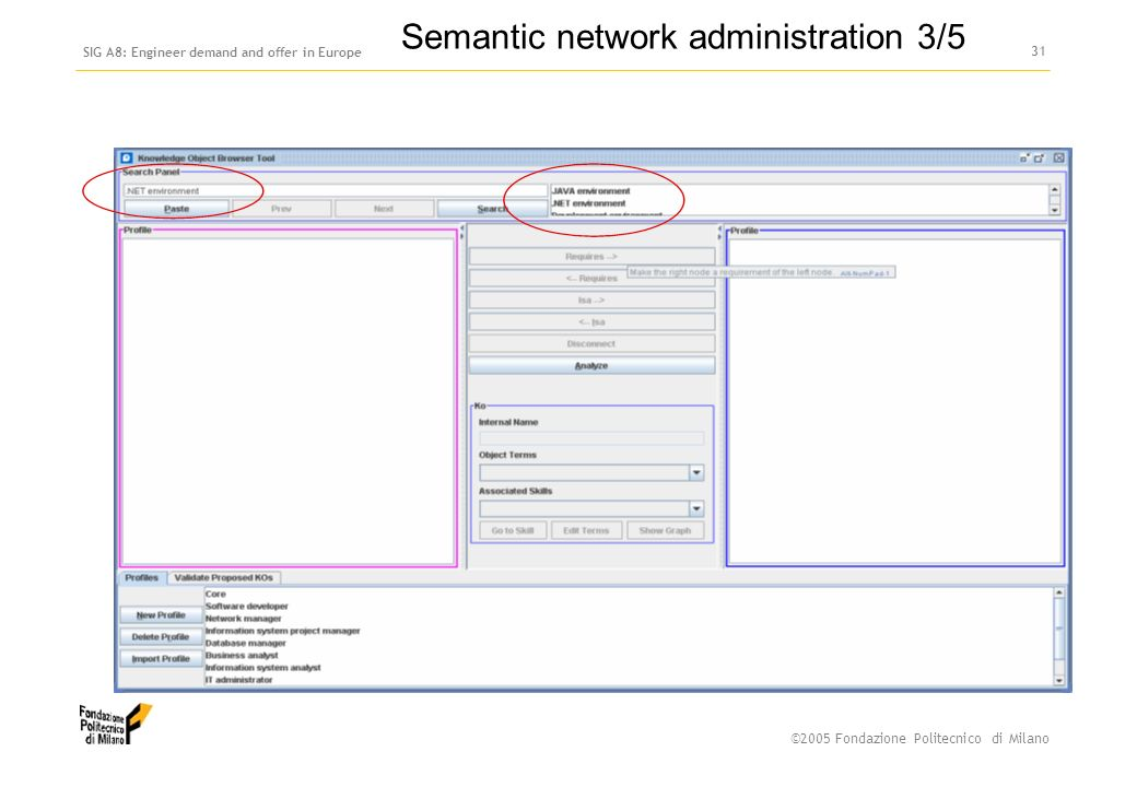 ©2005 Fondazione Politecnico di Milano SIG A8: Engineer demand and offer in Europe 30 Semantic network administration 2/5