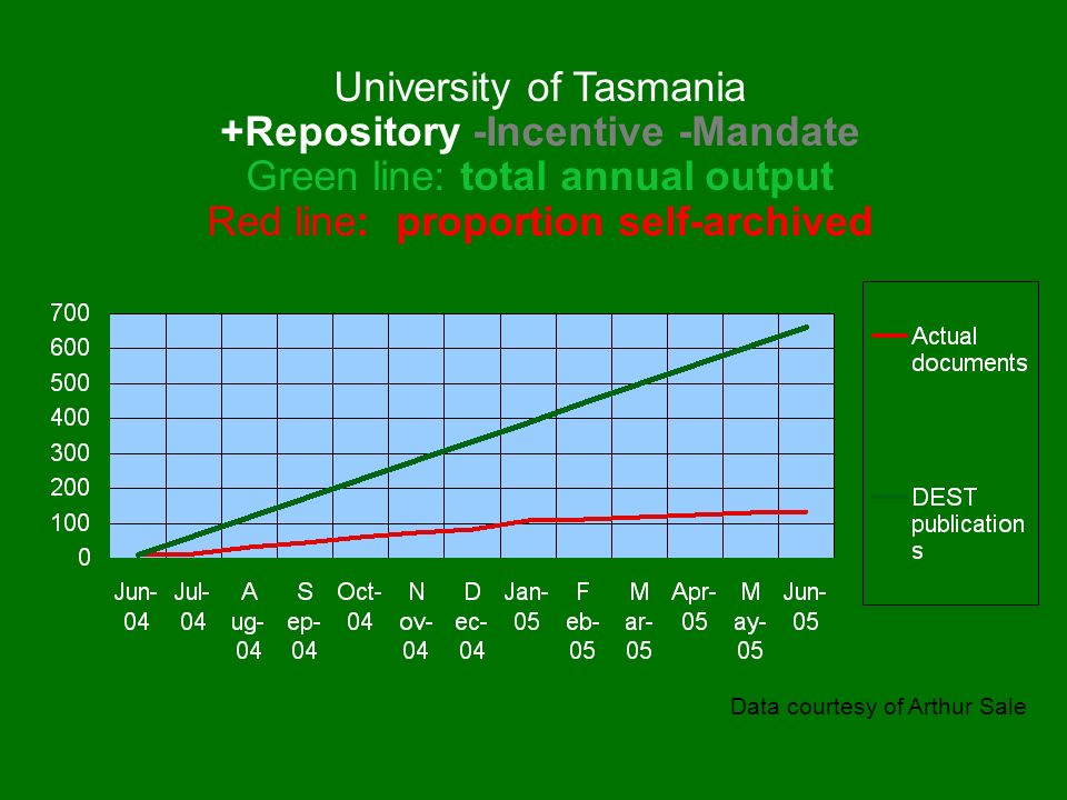 Data courtesy of Arthur Sale University of Tasmania +Repository -Incentive -Mandate Green line: total annual output Red line: proportion self-archived