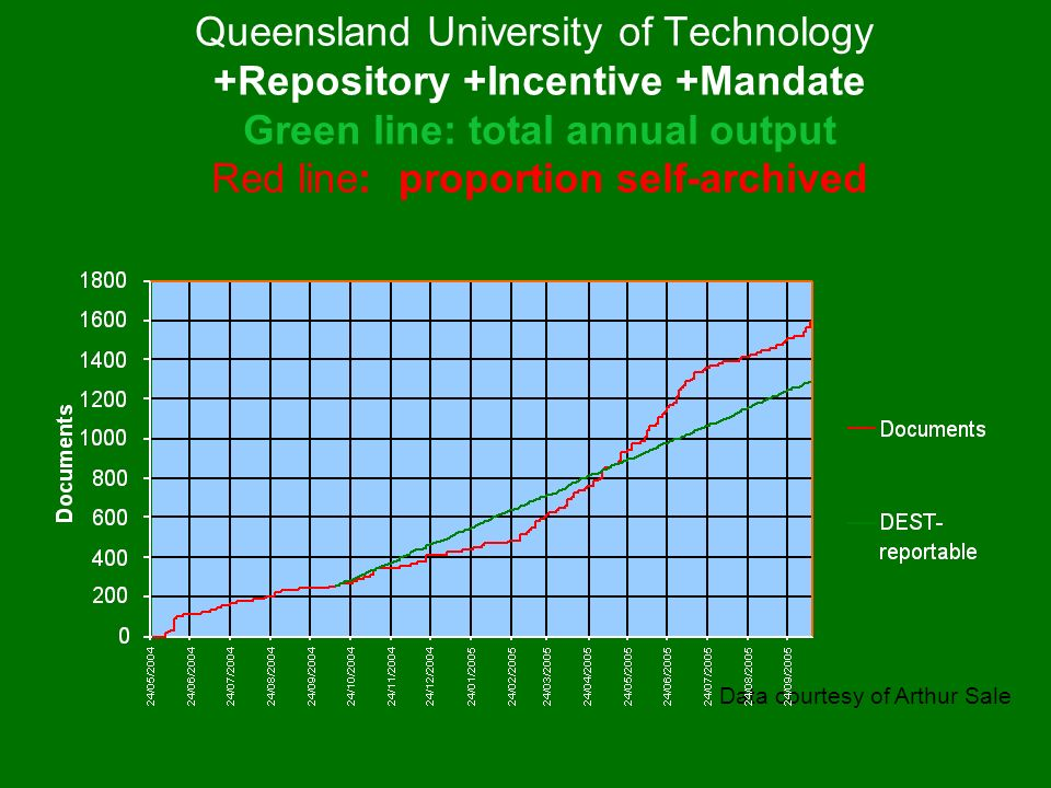 Queensland University of Technology +Repository +Incentive +Mandate Green line: total annual output Red line: proportion self-archived Data courtesy of Arthur Sale
