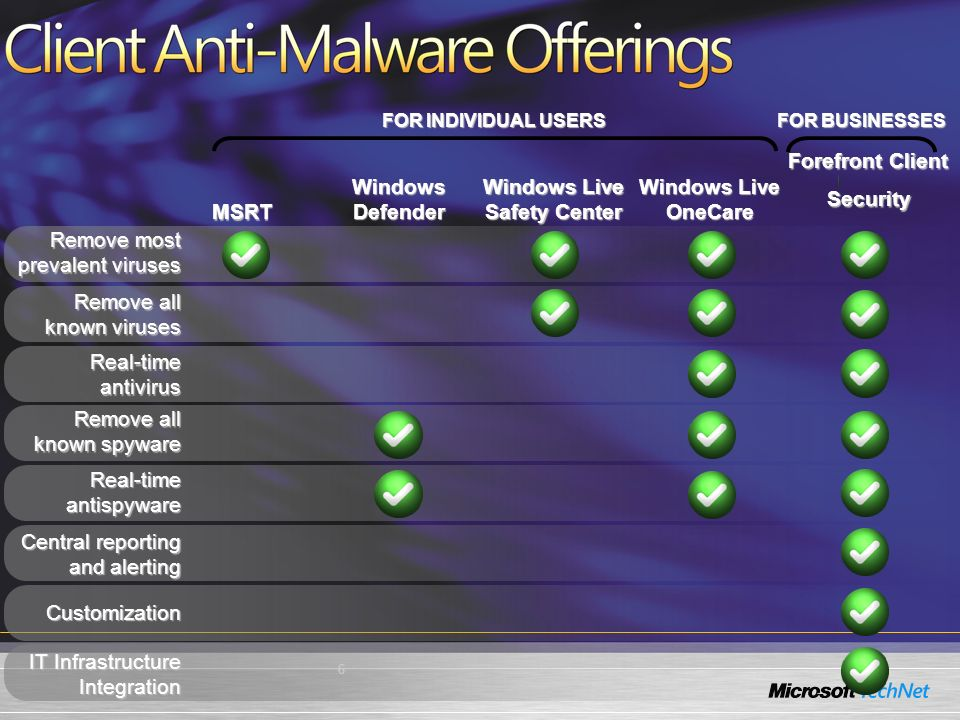 6 Remove most prevalent viruses Remove all known viruses Real-time antivirus Remove all known spyware Real-time antispyware Central reporting and alerting Customization Forefront Client Security MSRT Windows Defender Windows Live Safety Center Windows Live OneCare IT Infrastructure Integration FOR INDIVIDUAL USERS FOR BUSINESSES