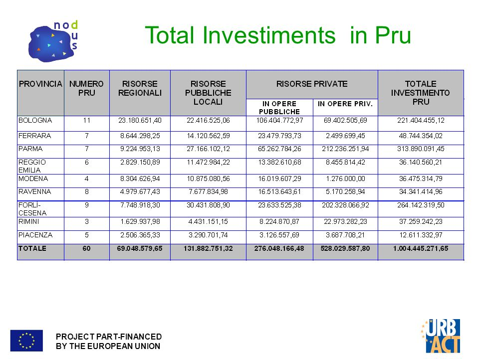 PROJECT PART-FINANCED BY THE EUROPEAN UNION Total Investiments in Pru