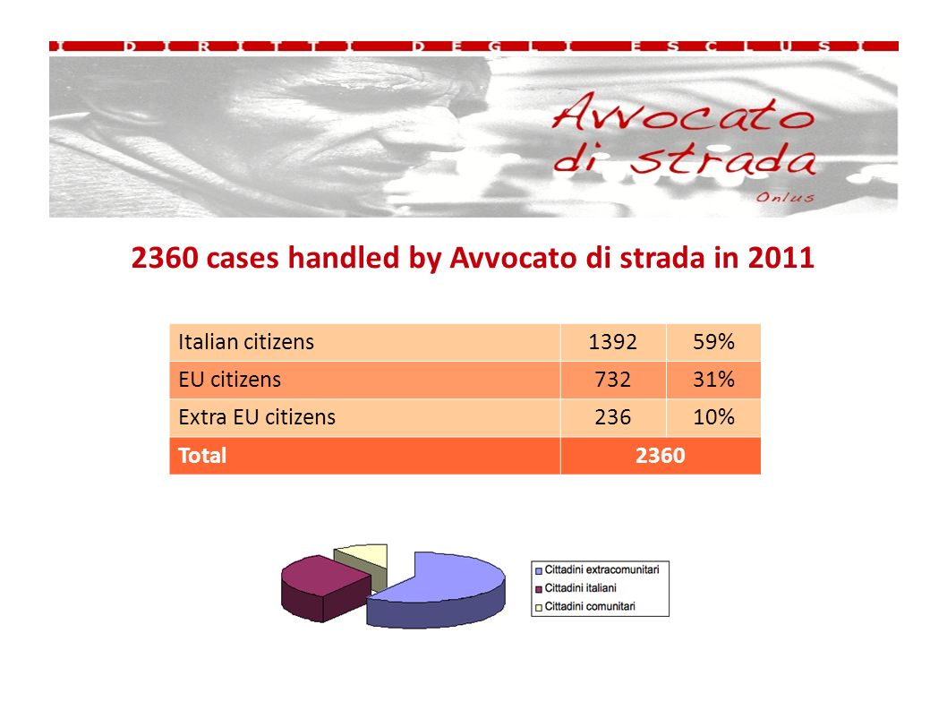 2360 cases handled by Avvocato di strada in 2011 Italian citizens139259% EU citizens73231% Extra EU citizens23610% Total2360