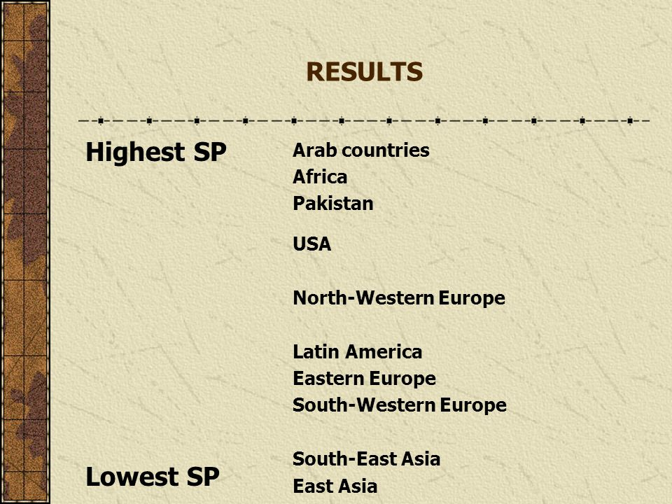RESULTS Highest SP Lowest SP Arab countries Africa Pakistan USA North-Western Europe Latin America Eastern Europe South-Western Europe South-East Asia East Asia