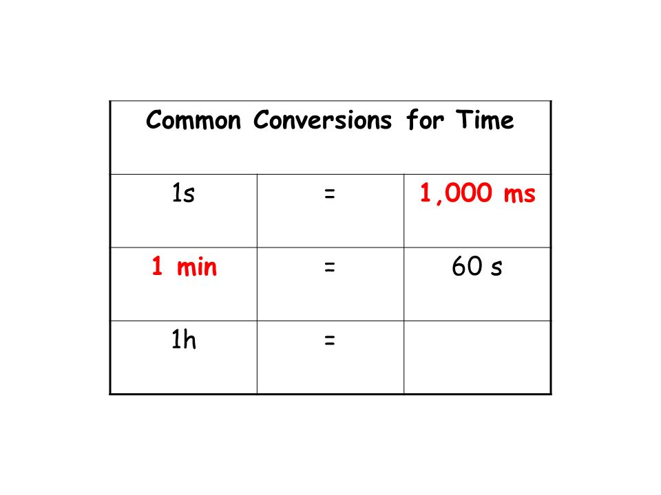Common Conversions for Time 1s=1,000 ms =60 s 1h=