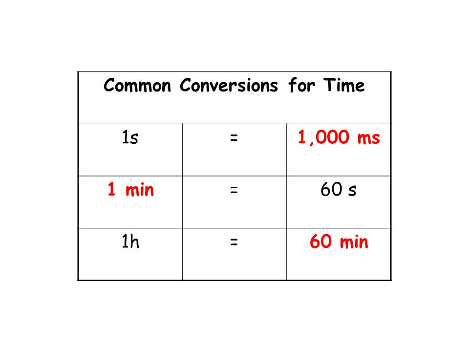 Common Conversions for Time 1s=1,000 ms 1 min=60 s 1h=