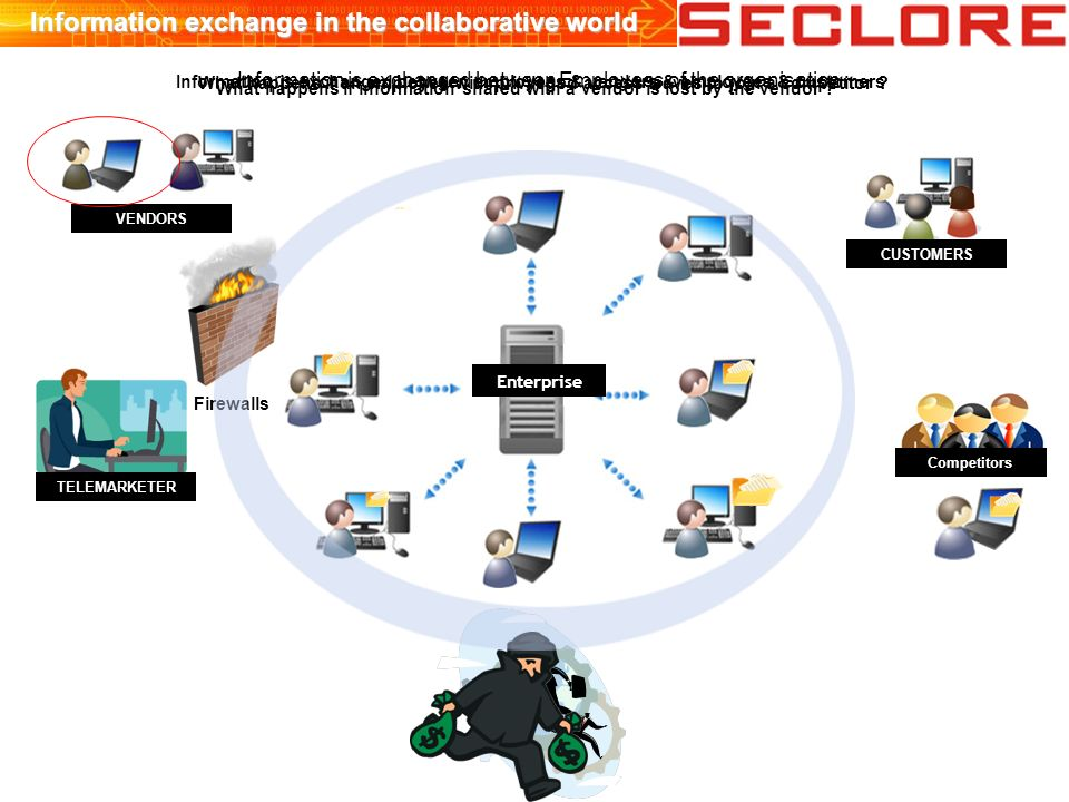 TELEMARKETER Information exchange in the collaborative world Information is exchanged between Employees of the organisation Enterprise CUSTOMERS VENDORS Information is exchanged between employees & vendors & employees & customers Competitors What happens if an employee with privileged access leaves to join a competitor .
