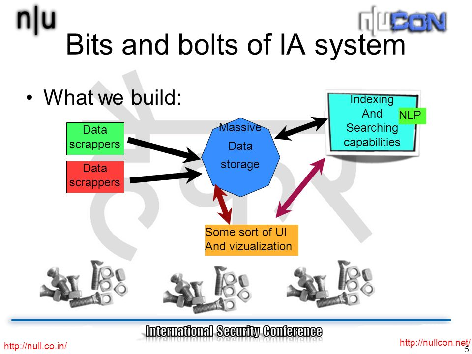 5 http://null.co.in/ http://nullcon.net/ Bits and bolts of IA system What we build: Data scrappers Data scrappers Massive Data storage Indexing And Searching capabilities Some sort of UI And vizualization NLP