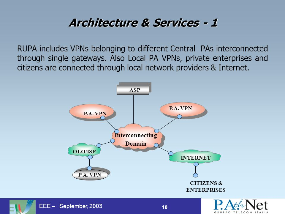 10 EEE – September, 2003 P.A. VPN Interconnecting Domain OLO/ISP ASP P.A.