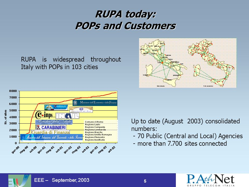 5 EEE – September, 2003 RUPA is widespread throughout Italy with POPs in 103 cities Up to date (August 2003) consolidated numbers: - 70 Public (Central and Local) Agencies - more than sites connected RUPA today: POPs and Customers