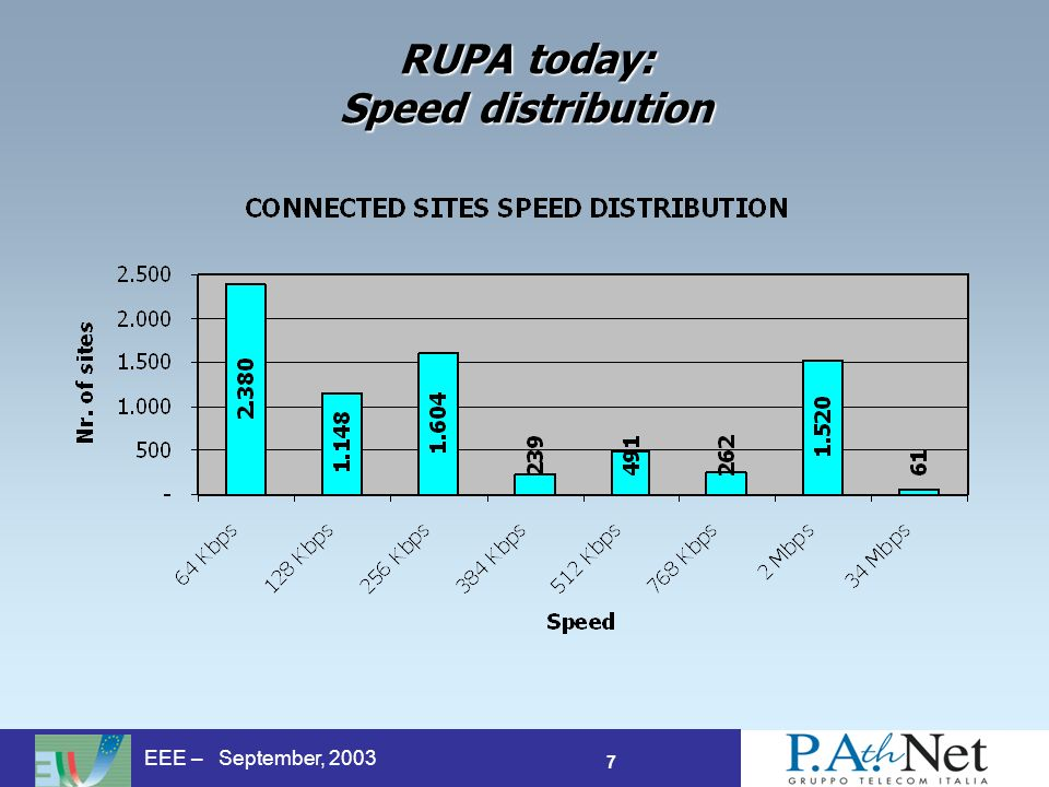 7 EEE – September, 2003 RUPA today: Speed distribution