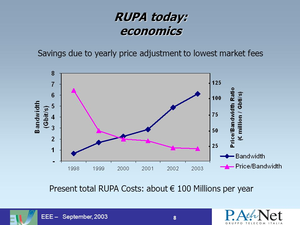 8 EEE – September, 2003 RUPA today: economics Savings due to yearly price adjustment to lowest market fees Present total RUPA Costs: about 100 Millions per year