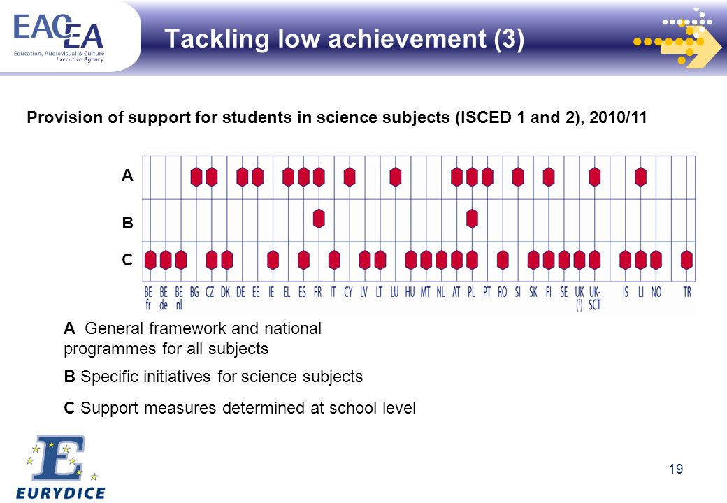 B Specific initiatives for science subjects C Support measures determined at school level Provision of support for students in science subjects (ISCED 1 and 2), 2010/11 A General framework and national programmes for all subjects A B C Tackling low achievement (3) 19