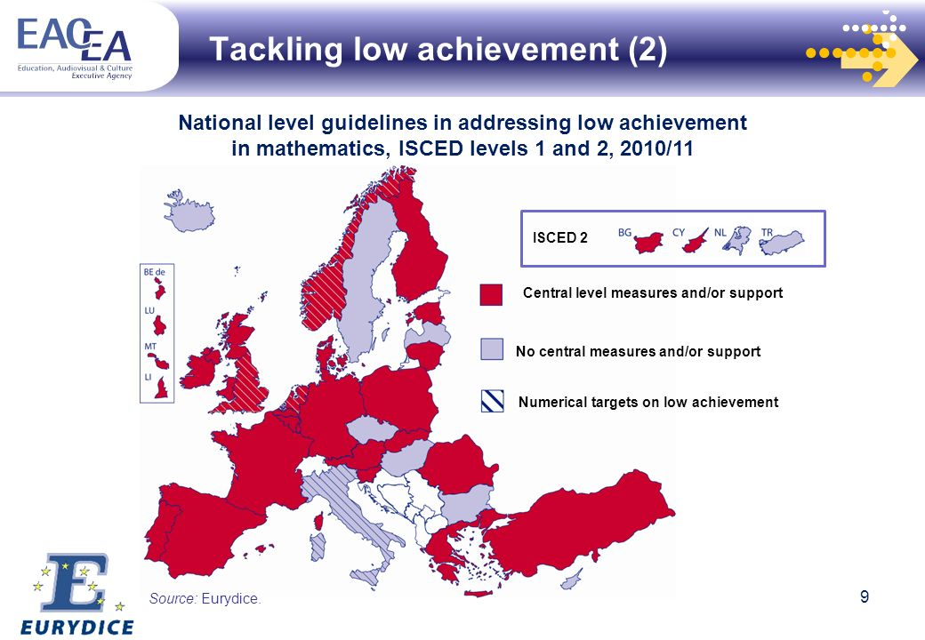 Tackling low achievement (2) Central level measures and/or support ISCED 2 No central measures and/or support Numerical targets on low achievement National level guidelines in addressing low achievement in mathematics, ISCED levels 1 and 2, 2010/11 Source: Eurydice.