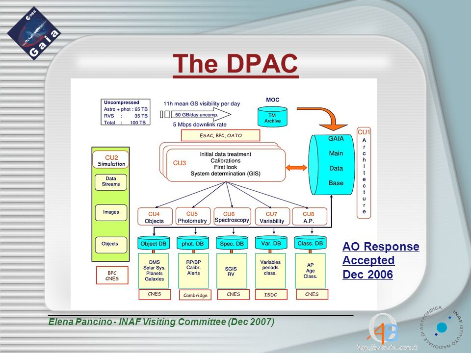 The DPAC _______________________________________________ Elena Pancino - INAF Visiting Committee (Dec 2007) AO Response Accepted Dec 2006