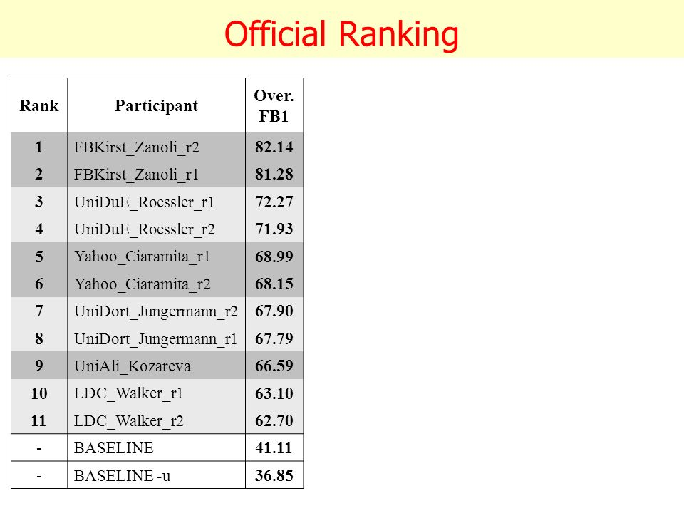 Official Ranking RankParticipant Over. FB1 Over. Pre.
