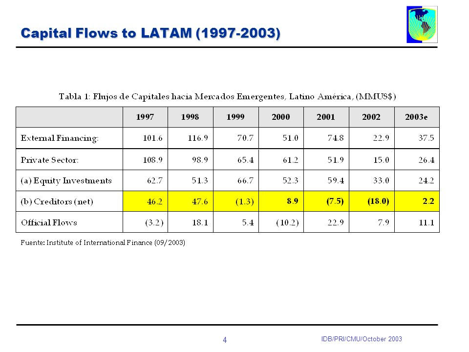 4 IDB/PRI/CMU/October 2003 Capital Flows to LATAM ( )