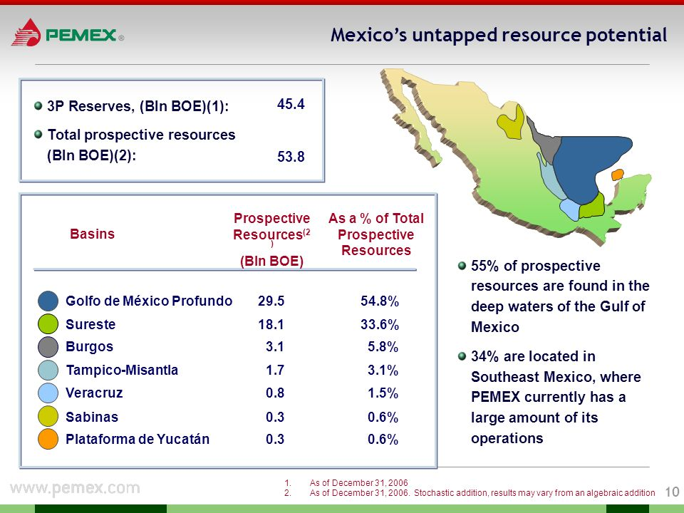 9 Production and reserve replacement ratio evolution (Million barrels of crude oil equivalent) Enforcement SEC´s guidelines 3P reserves Only discoveries 1P Reserves.