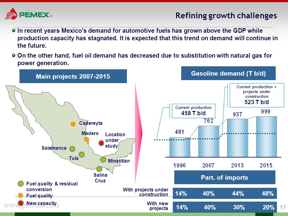 10 55% of prospective resources are found in the deep waters of the Gulf of Mexico 34% are located in Southeast Mexico, where PEMEX currently has a large amount of its operations 45.4 53.8 Sabinas0.6%0.3 Burgos5.8%3.1 Tampico-Misantla3.1%1.7 Veracruz1.5%0.8 Sureste33.6%18.1 Golfo de México Profundo54.8%29.5 Plataforma de Yucatán0.6%0.3 1.As of December 31, 2006 2.As of December 31, 2006.