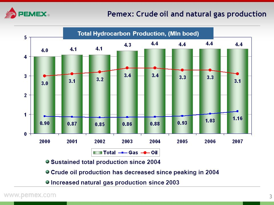 2 Pemex at a glance International National Operating statistics 2007 (2) Sales (USD bln) Sales as % of Mexicos GDP 104.5 12% Exports (USD bln) Exports as % of current account revenues 49.0 15% Tax contributions (USD bln) Tax contribution as % of federal government revenue 62.3 40% Production Oil (Mln b/d) Gas (bcfd) Crude oil refined (Mln b/d) Petrochemicals (Mln Tones) Domestic sales: Transportation fuels (Mln b/d) Natural gas (bcfd) Oil exports (Mln b/d) Employees (thousands) 2007 3.1 6.1 1.3 5.2 1.2 3.1 1.7 147.3 11th oil and gas company worldwide(1) 3rd in oil production 11th in oil reserves 14th in gas production 13th in refining capacity 33th in gas reserves 1.According to rankings by Petroleum Intelligence Weekly, December 2007 2.Current dollars.