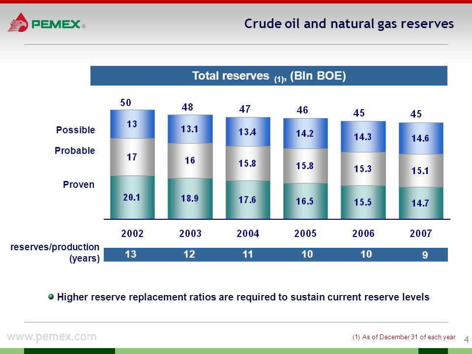 3 Pemex: Crude oil and natural gas production Sustained total production since 2004 Crude oil production has decreased since peaking in 2004 Increased natural gas production since 2003 Total Hydrocarbon Production, (Mln boed)