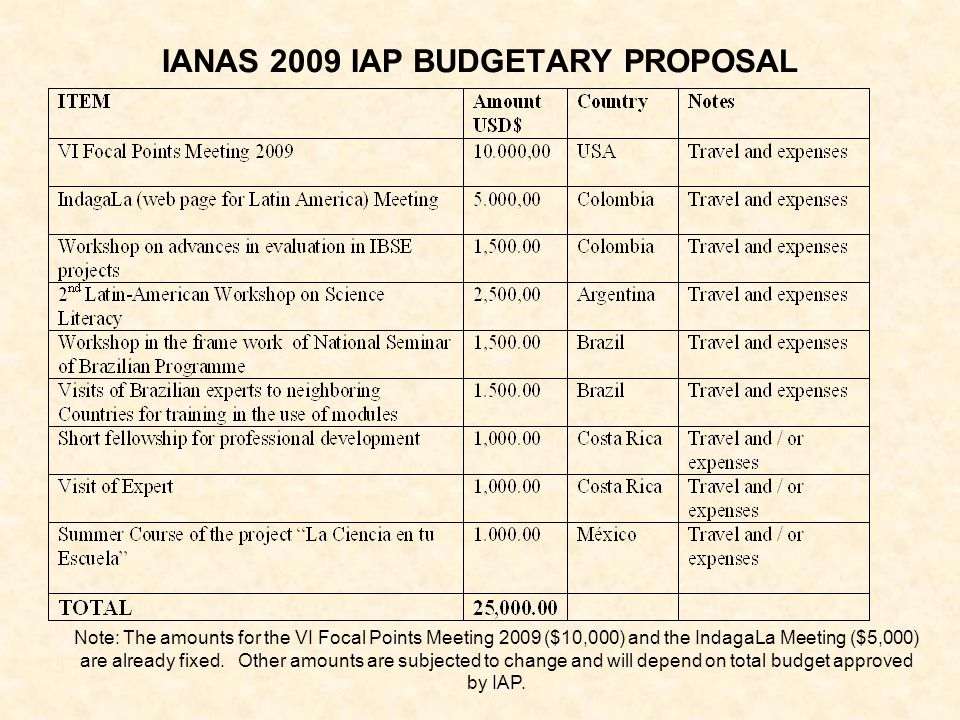IANAS 2009 IAP BUDGETARY PROPOSAL Note: The amounts for the VI Focal Points Meeting 2009 ($10,000) and the IndagaLa Meeting ($5,000) are already fixed.