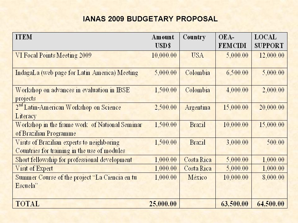 IANAS 2009 BUDGETARY PROPOSAL