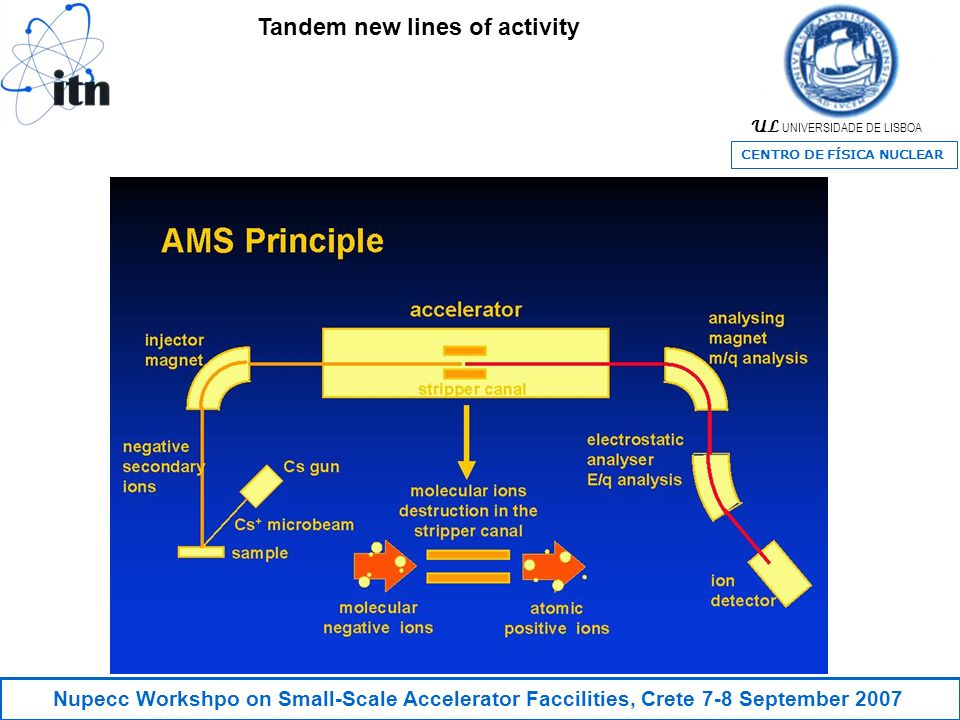 UL UNIVERSIDADE DE LISBOA CENTRO DE FÍSICA NUCLEAR Nupecc Workshpo on Small-Scale Accelerator Faccilities, Crete 7-8 September 2007 Tandem new lines of activity