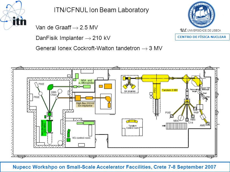 UL UNIVERSIDADE DE LISBOA CENTRO DE FÍSICA NUCLEAR Nupecc Workshpo on Small-Scale Accelerator Faccilities, Crete 7-8 September 2007 ITN/CFNUL Ion Beam Laboratory Van de Graaff 2.5 MV DanFisik Implanter 210 kV General Ionex Cockroft-Walton tandetron 3 MV