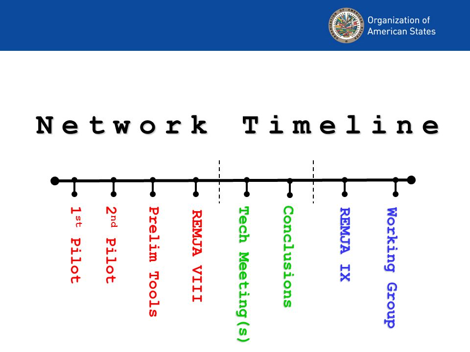Network Timeline Conclusions Working Group Working Group REMJA IX REMJA IX 1 st Pilot 2 nd Pilot Prelim Tools REMJA VIII Tech Meeting(s)