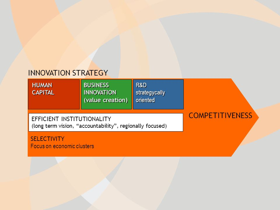 INNOVATION STRATEGY HUMAN CAPITAL R&D strategycally oriented BUSINESS INNOVATION (value creation) BUSINESS INNOVATION (value creation) EFFICIENT INSTITUTIONALITY (long term vision, accountability, regionally focused) SELECTIVITY Focus on economic clusters COMPETITIVENESS