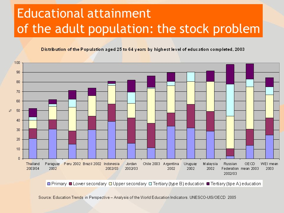 Source: Education Trends in Perspective – Analysis of the World Education Indicators.