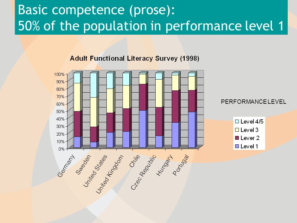 Basic competence (prose): 50% of the population in performance level 1 PERFORMANCE LEVEL