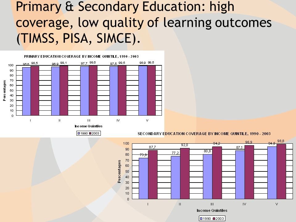 Primary & Secondary Education: high coverage, low quality of learning outcomes (TIMSS, PISA, SIMCE).