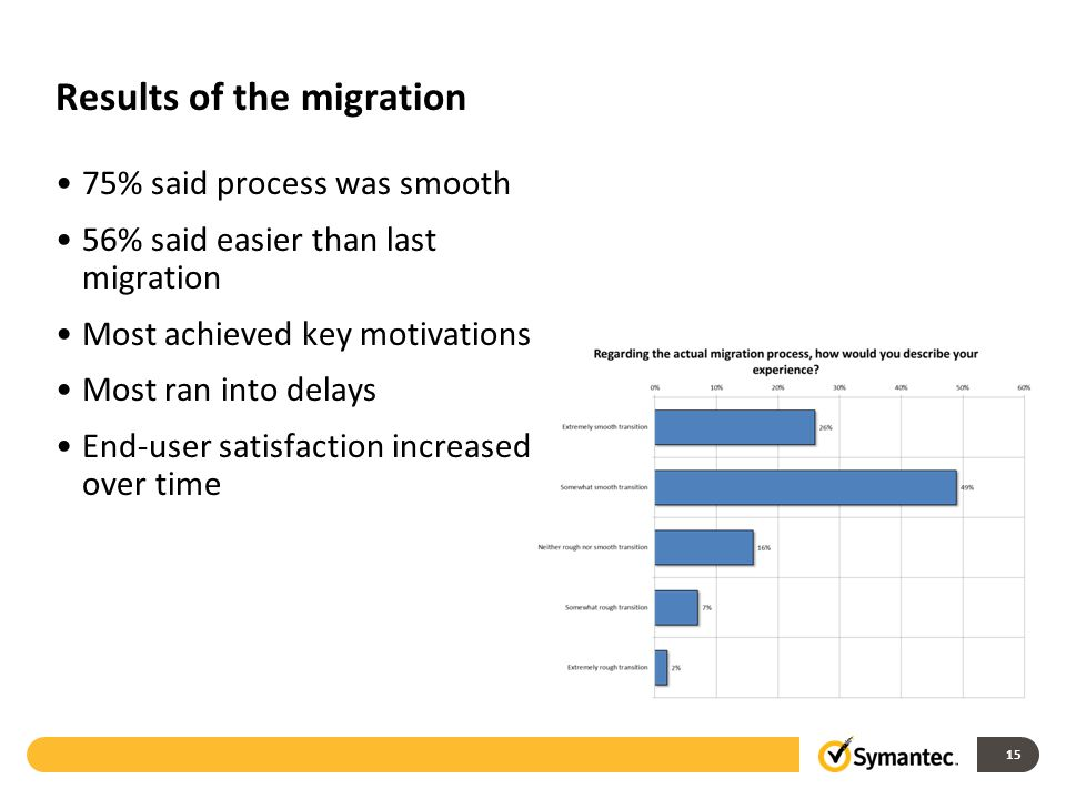 Results of the migration 75% said process was smooth 56% said easier than last migration Most achieved key motivations Most ran into delays End-user satisfaction increased over time 15