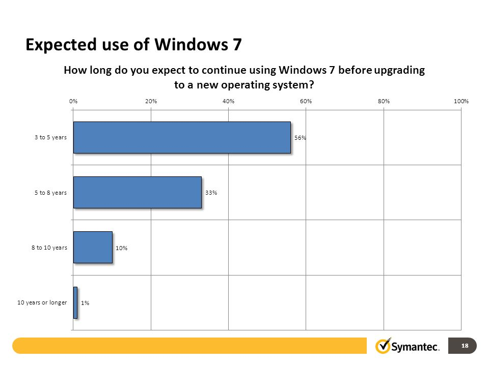 Expected use of Windows 7 18