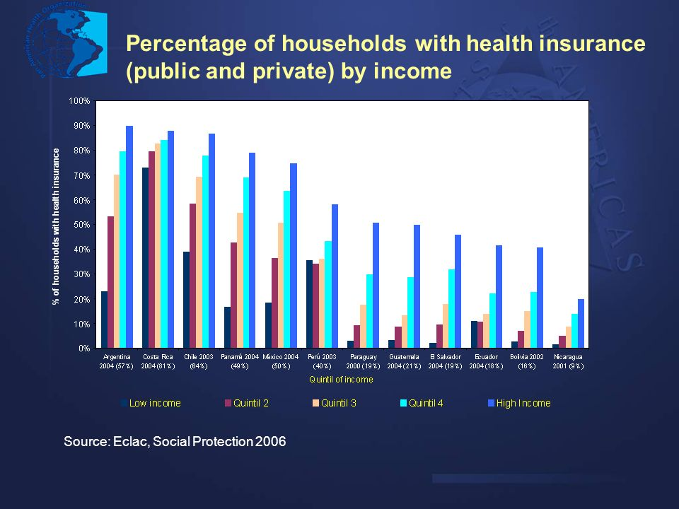 Percentage of households with health insurance (public and private) by income Source: Eclac, Social Protection 2006